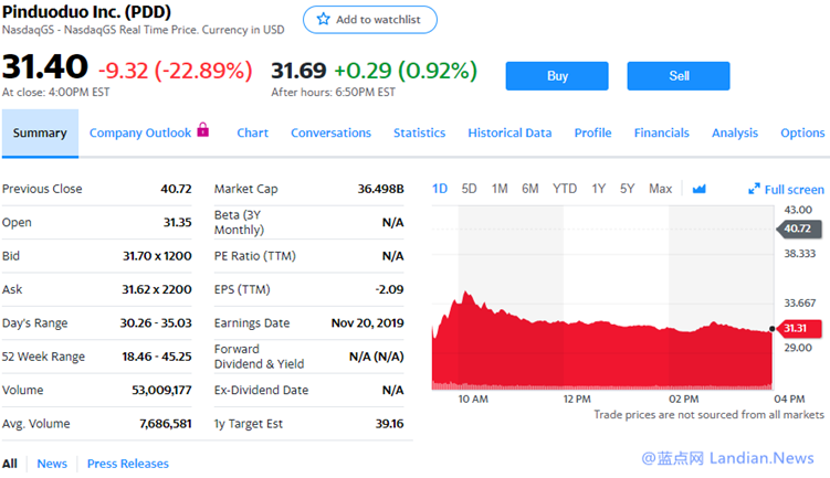 拼多多财报显示营收和GMV同比增速下滑 股价暴跌23%市值跌破400亿美元