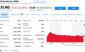 拼多多财报显示营收/GMV同比增速下滑 股价暴跌23%市值跌破400亿美元