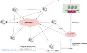 360监测到网件和华为等品牌的部分路由器遭黑客攻击并组成僵尸网络