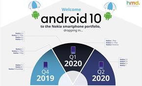 HMD开始向诺基亚6.1(X6)系列和诺基亚7推送Android 10正式版更新