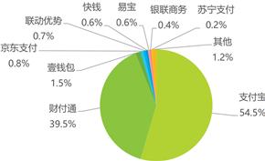 数据显示支付宝和财付通(QQ/微信支付)占第三方支付市场份额的94%