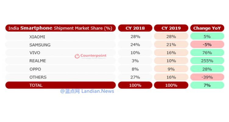 印度已经成为仅次于中国的第二大智能手机市场 得益于中国手机厂商的加入