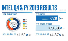 处理器巨头英特尔今日宣布2019全年营收为720亿美元 打破公司历史记录