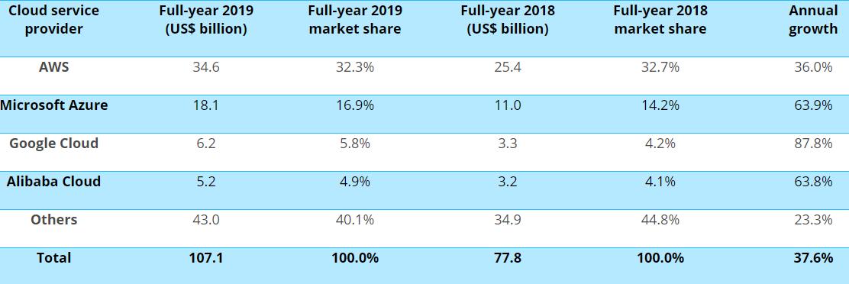 公有云市调数据显示2019年亚马逊的部分市场份额已经被微软拿下
