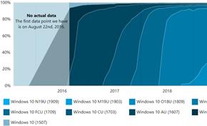 统计分析数据显示Windows 10 v1903/1909版合计市场占有率高达75.2%