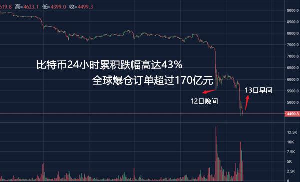 比特币等虚拟货币市场遭到血洗 24小时跌幅高达43%无数投资者血本无归