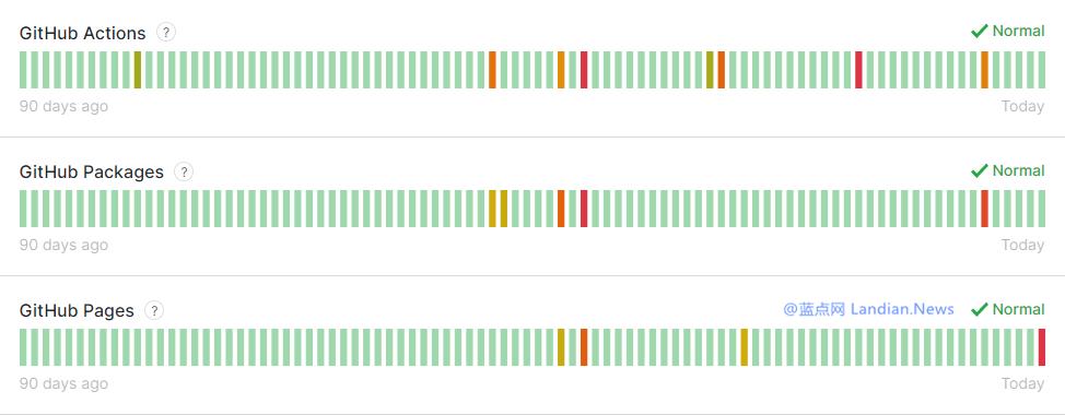 Github Pages发生短时间故障目前已经恢复 常规问题导致并非遭遇劫持