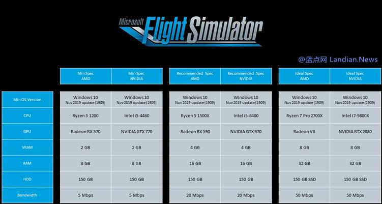 微软公布PC版飞行模拟器硬件配置要求 4GB显存/150GB硬盘/50M带宽