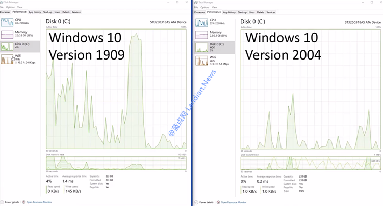 拯救你的机械硬盘:在Windows 10 v2004里磁盘使用率100%问题明显改善