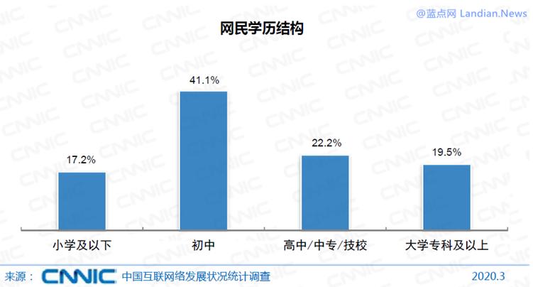 中国网民属性分析:6.55亿网民月收入低于5K、80%高中及以下学历