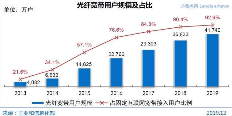 中国网民宽带调查:光纤接入占比达92.9%、平均下载速率4.711MB/s