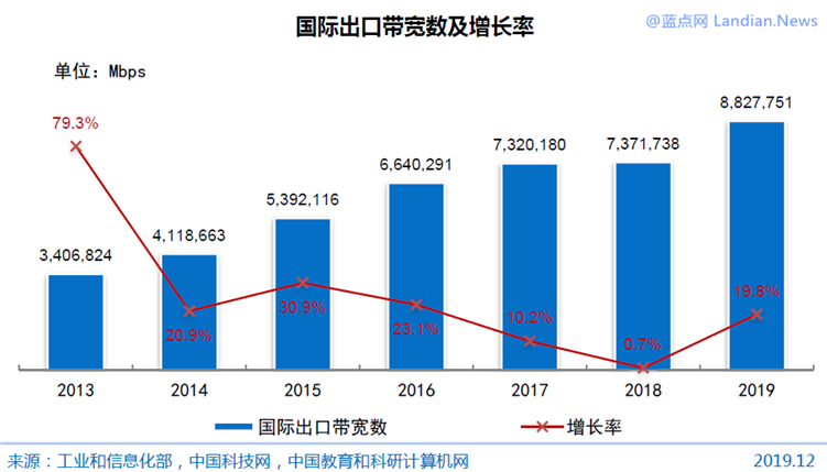 中国互联网基础资源:IPv4地址3.8亿个、国际出口带宽迎来20%增长