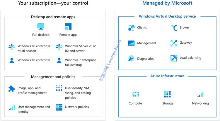 微软宣布为Windows虚拟桌面功能(Microsoft Azure WVD)带来重要更新