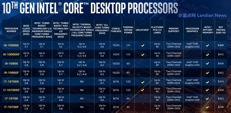 英特尔发布迄今为止全球最快的游戏处理器10900K 具有10核心20线程