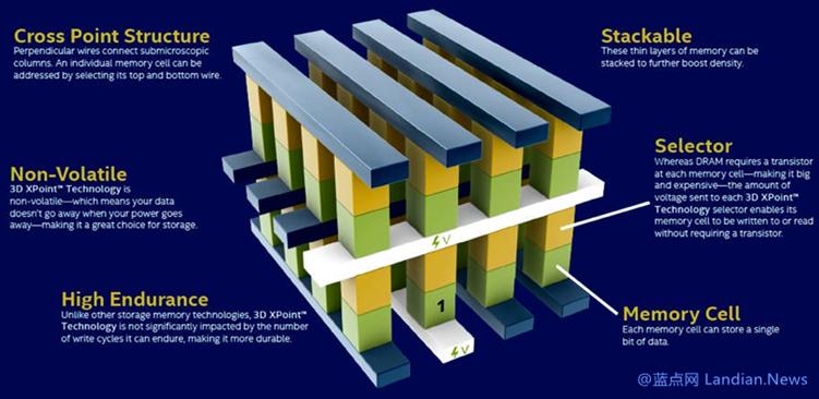 英特尔SSD固态硬盘全面转向144层NAND 同时英特尔正在研发PLC闪存中