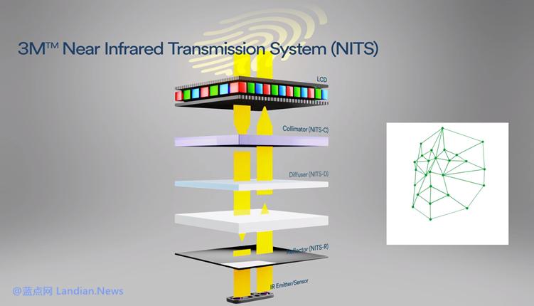 3M宣布成功研发新技术可为LCD屏幕带来光学指纹识别和光学虹膜识别功能