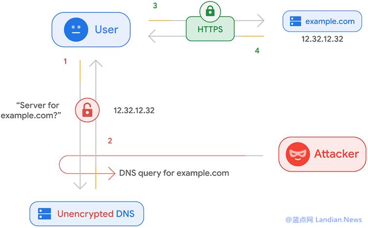谷歌浏览器安卓版已支持DoH加密功能 默认情况下为所有用户启用
