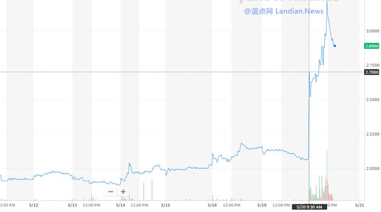 猎豹移动出售字节跳动股权套现4.68亿元刺激股价 但这无异于饮鸩止渴