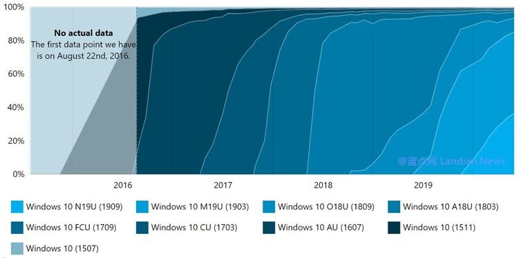 新版本还是非常有吸引力的,数据显示本月有100万用户新加入Windows 10测试