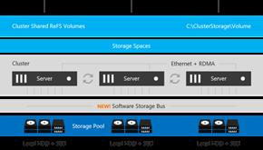 微软宣布放弃动态磁盘技术不再进行开发 此后将由存储空间和存储池代替