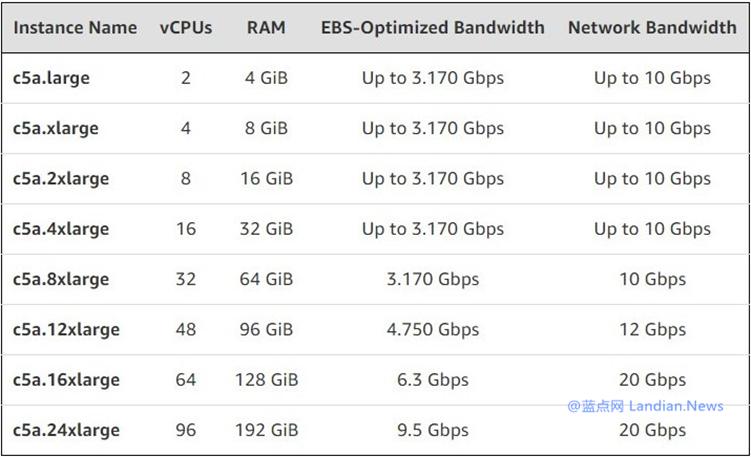 亚马逊AWS云计算平台开始提供搭载第2代AMD EPYC处理器C5a实例