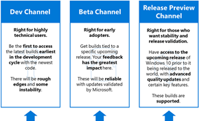 微软宣布调整Windows 10预览版通道名称 换成开发版/测试版/预览版