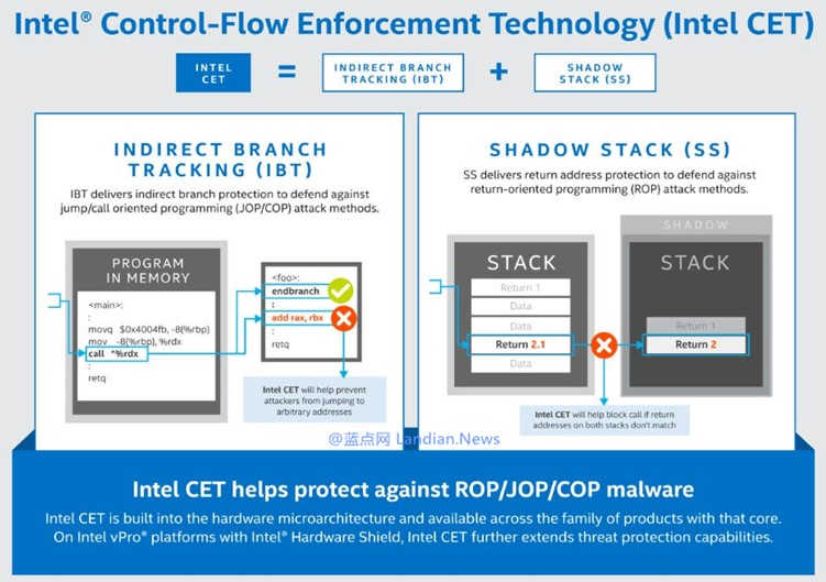 英特尔表示将在虎湖处理器中增加 CPU 级别的恶意软件防护技术 CET