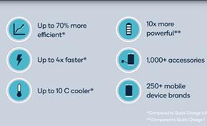 高通宣布推出QC5版快速充电规范 只需15分钟即可充满4500mAh电池