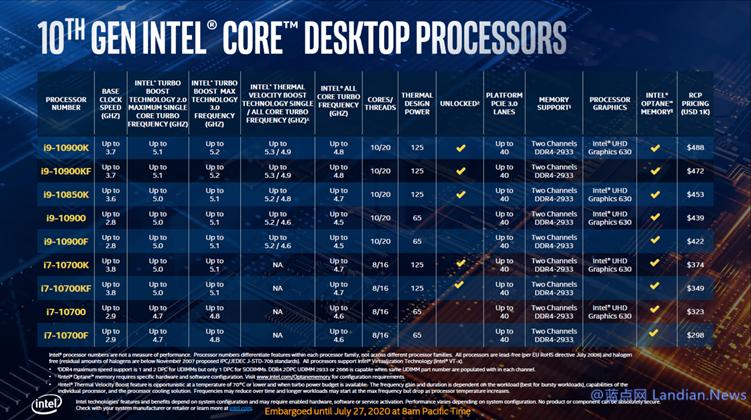 京东商城推出英特尔第10代酷睿10核心i9-10850K处理器预约 3799元起