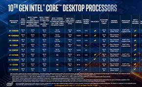 英特尔推出比10核心20线程i9-10900K频率稍微低些价格也更便宜的新品