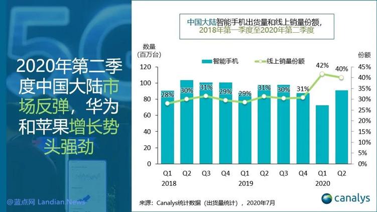 市调公司发布2020Q2国内手机市场数据 华为市占率44%/苹果增长率35%