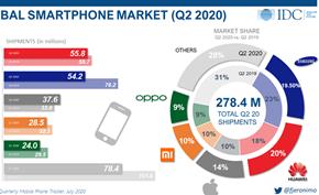 外媒称尽管华为遭到美国迫害但在Q2季度依然是全球最大的智能手机销售商