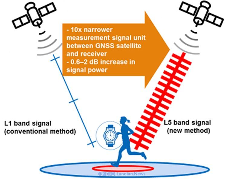 索尼推出功耗仅9毫瓦的定位接收器 用于物联网和可穿戴设备支持北斗导航