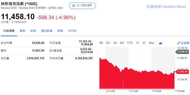 纳斯达克股指降5%科技股引领美股暴跌 苹果单日市值蒸发1.2万亿元