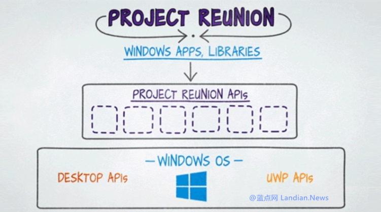 微软不再执着于UWP通用平台应用 相关现代API接口将支持Win32软件