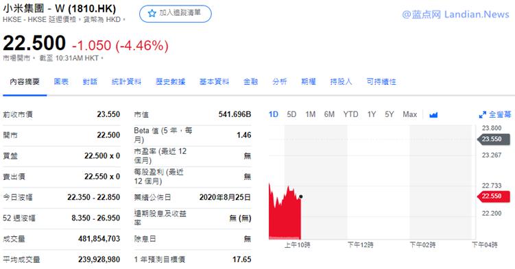 小米执行董事林斌高位抛售小米股票套现68亿元 小米股价下跌4.46%