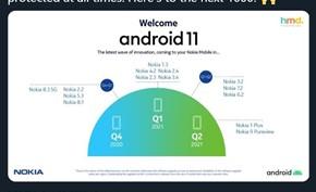 HMD宣布完成Android 10版的推送 接下来将会积极适配更新Android 11版
