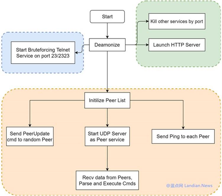 360安全实验室发现新型P2P僵尸网络 感染物联网设备用于DDoS和挖矿-第1张