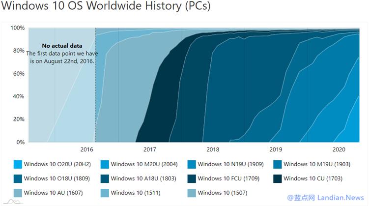 统计数据显示Windows 10 v2004版市场占有率已经达到37.7%-第2张