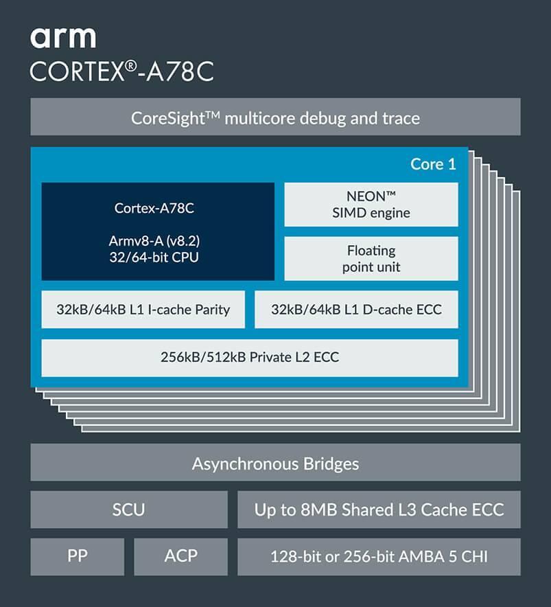 ARM宣布面向笔记本电脑推出性能更强的Cortex-A78C增强版架构