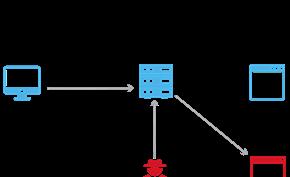 清华大学和加州大学的研究人员在DNS系统中发现新弱点可进行投毒
