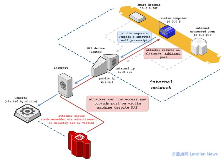 Chrome v87修复NAT滑流攻击漏洞 攻击者可绕过NAT地址转换穿透防火墙