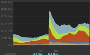 赛博朋克2077到底有多火爆?Steam平台下载峰值带宽冲上23.5Tbps
