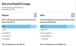 苹果发布的统计数据显示约80%的用户已经升级到iOS 14.x版