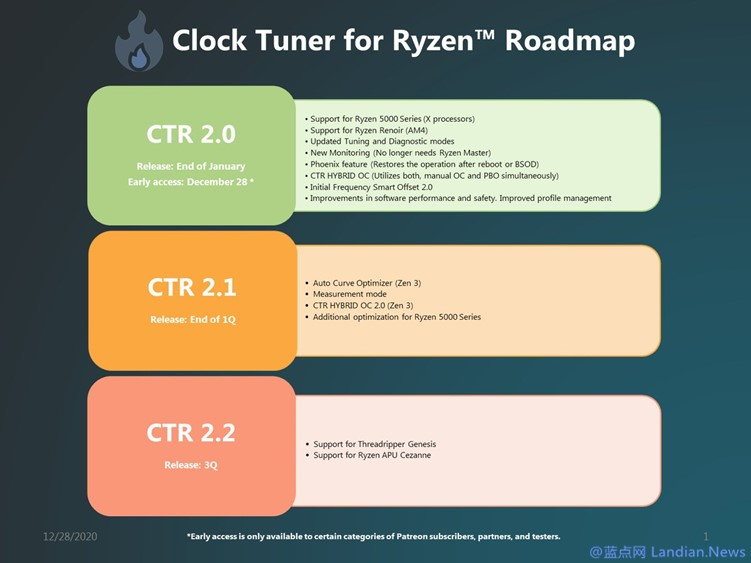 AMD非官方超频工具CTR 2.0预览版发布 支持ZEN3锐龙5000系列处理器