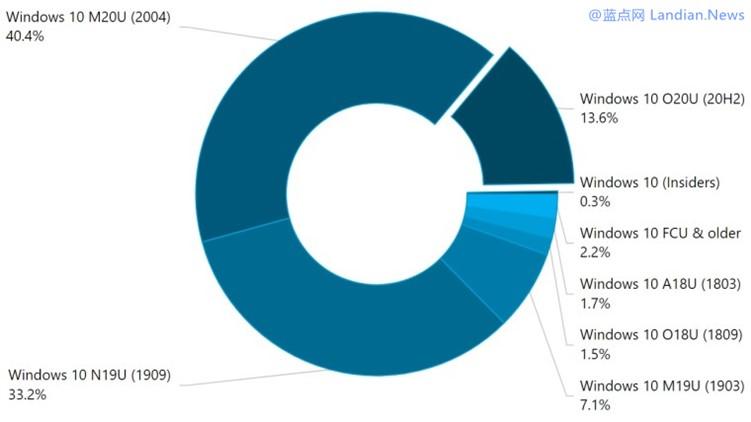 市场调查数据显示Windows 10 20H2版的市场占有率刚刚突破10%