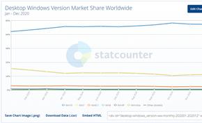 结束生命周期1年后仍然还有数百万台计算机运行Windows 7操作系统