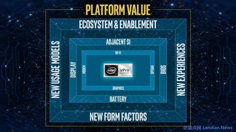 英特尔宣布在第11代酷睿vPro处理器中添加基于硬件的勒索软件检测功能