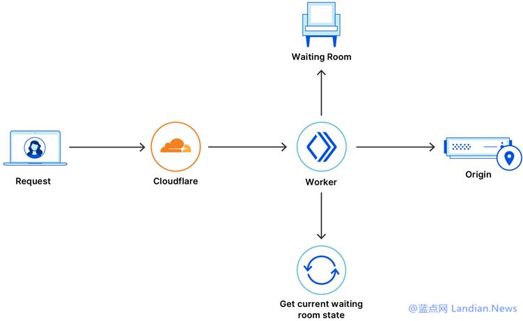 CLOUDFLARE推出等候室功能通过排队缓解高频访问页面的压力