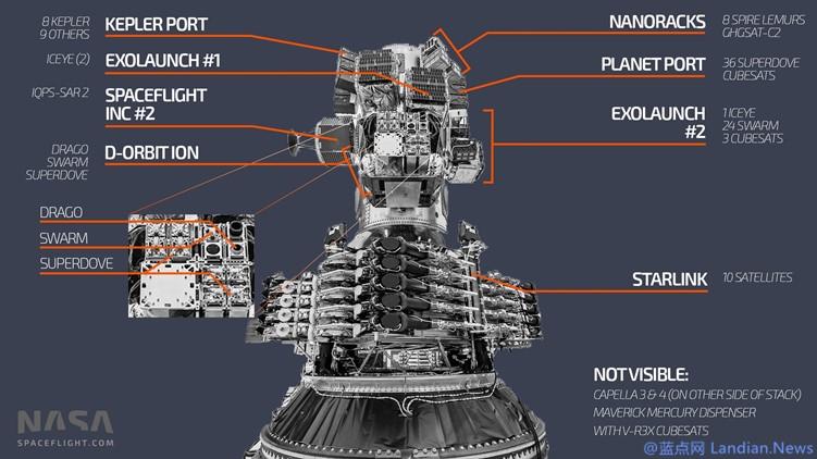 拼车低价发卫星!SpaceX利用猎鹰9号一次发射143颗卫星